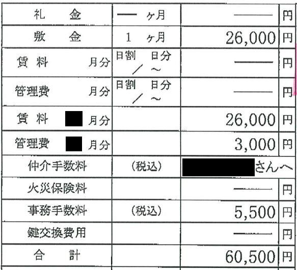 初期費用の内訳と合計