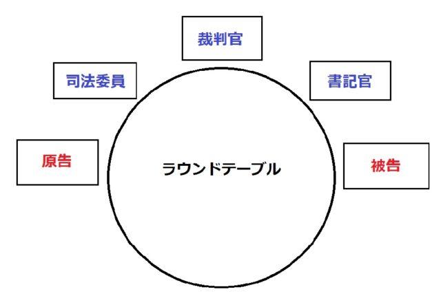 法廷の座席配置