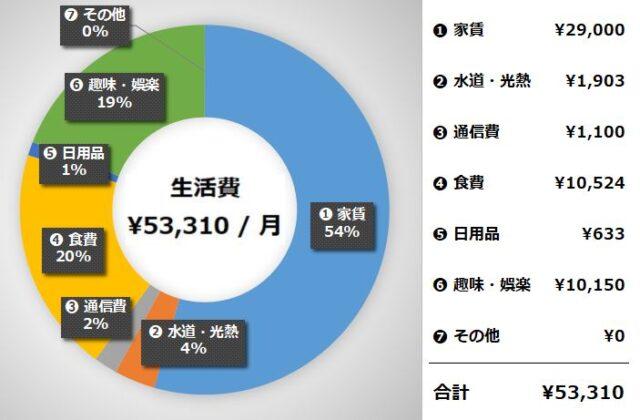 ① サイドFIRE(セミリタイア)生活費の実績【2021年4月】