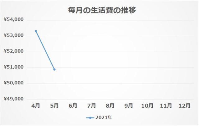 ② 毎月の生活費の推移【2021年5月】
