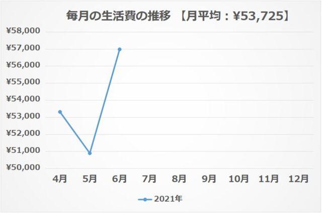 ② 毎月の生活費の推移【2021年6月】