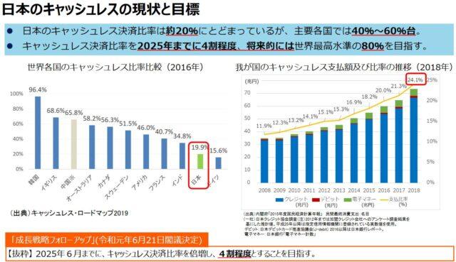 日本のキャッシュレスの現状と目標