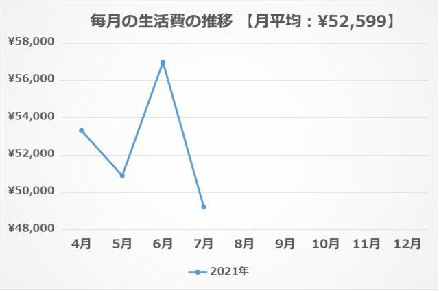 ② 毎月の生活費の推移【2021年7月】