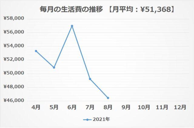 ② 毎月の生活費の推移【2021年8月】