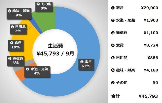 ① サイドFIRE(セミリタイア)生活費の実績【2021年9月】