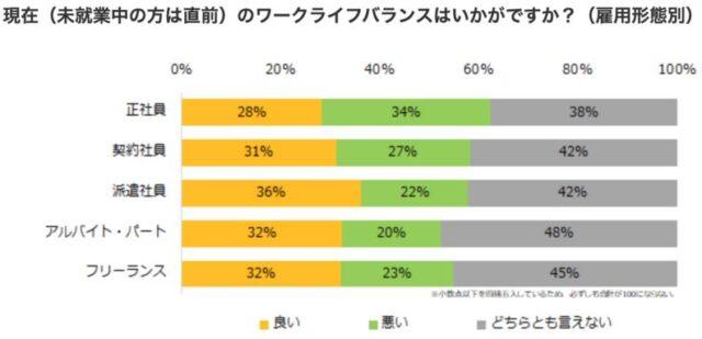 ワークライフバランス満足度の調査結果(雇用形態別)